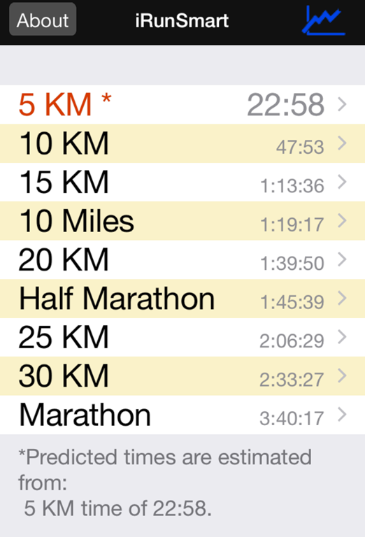 I Put In The Estimated 5K Time And Check Out That Half Marathon Of 14539 Pretty Close Since Last Week Ran 14543 Cool